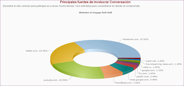 Canales sociales implicados en conversaciones Red Bull