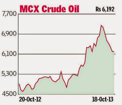 Lead, Zinc, Copper, Crude oil and Natural Gas. Technical Analysis MCX.