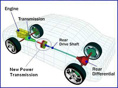 Transmission In Car