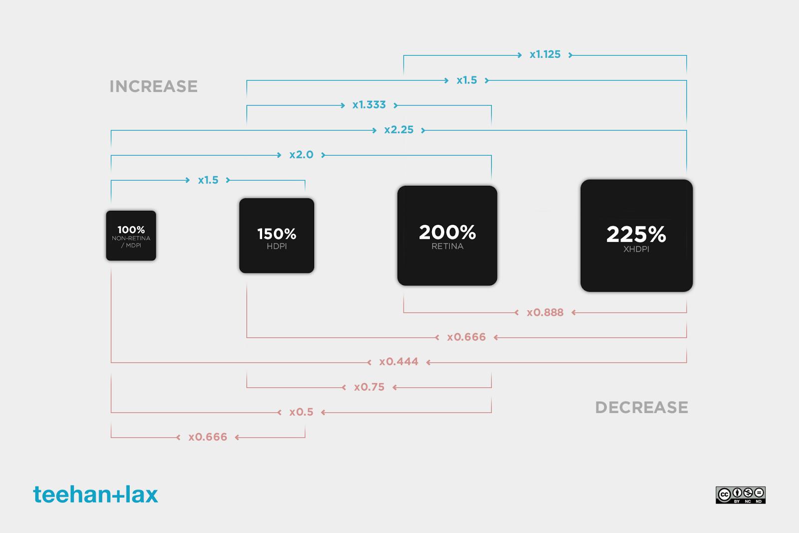 Perbedaan MDPI dan HDPI pada Android Smartphone
