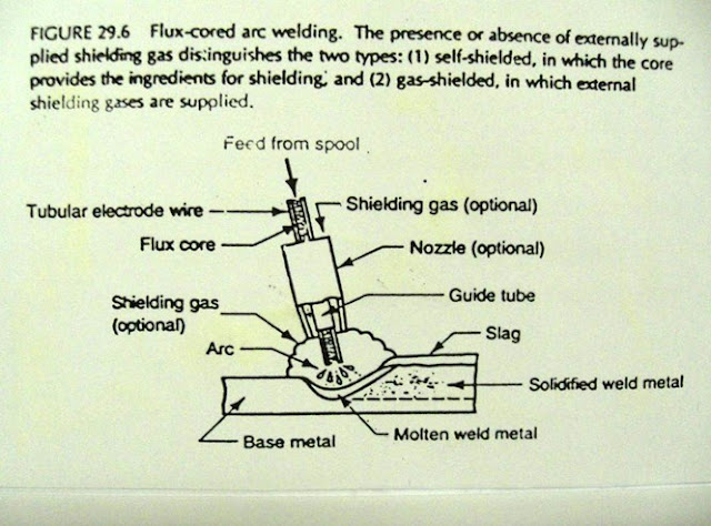 Flux-cored-Arc-Welding