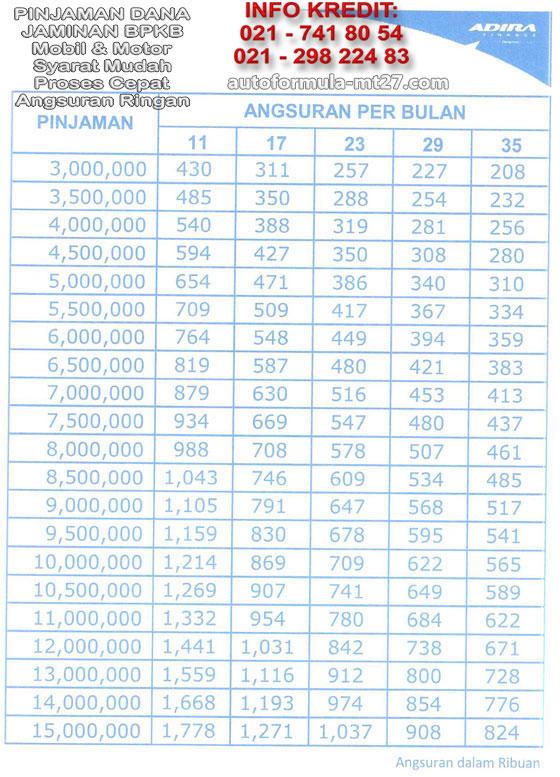 Adira Finance Price List Daftar Harga Tabel Angsuran