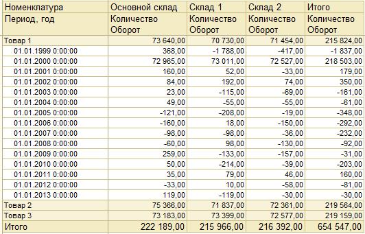 Пример вывода отчета по обороту номенклатуры в разрезе складов по годам