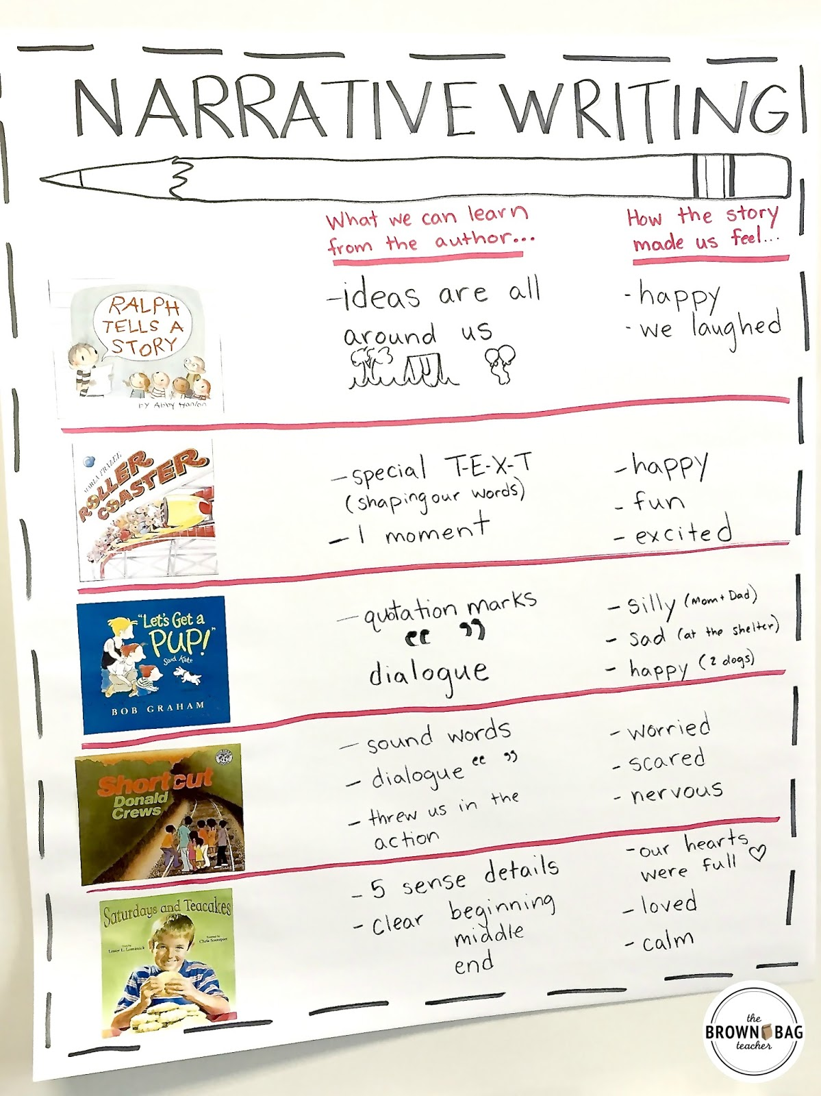 narrative writing mentor texts - the brown bag teacher