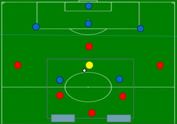 tarea para la mejora de la salida de balón en un sistema de juego