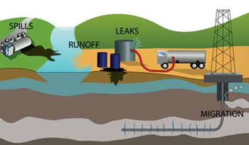 Groundwater Contamination From Fracking