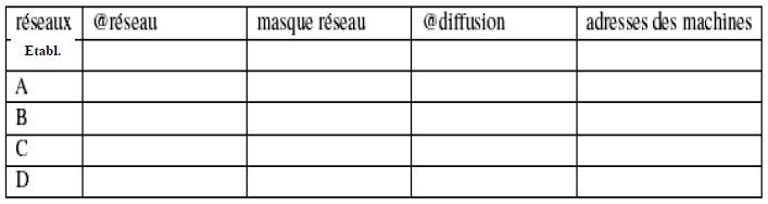 t-d-info-efm-Introduction-aux-réseaux-informatiques-1