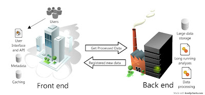 Cloud Computing Front End and Back End