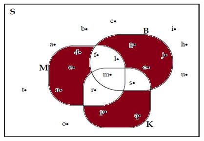 Contoh soal dan pembahasan diagram venn demikian beberapa contoh soal dan pembahasannya tentang diagram venn semoga soal ini mampu meningkatkan pemahaman anda mengenai cara membaca diagram venn ccuart Gallery