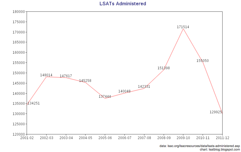 Fewest LSATs Administered In Over 10 Years