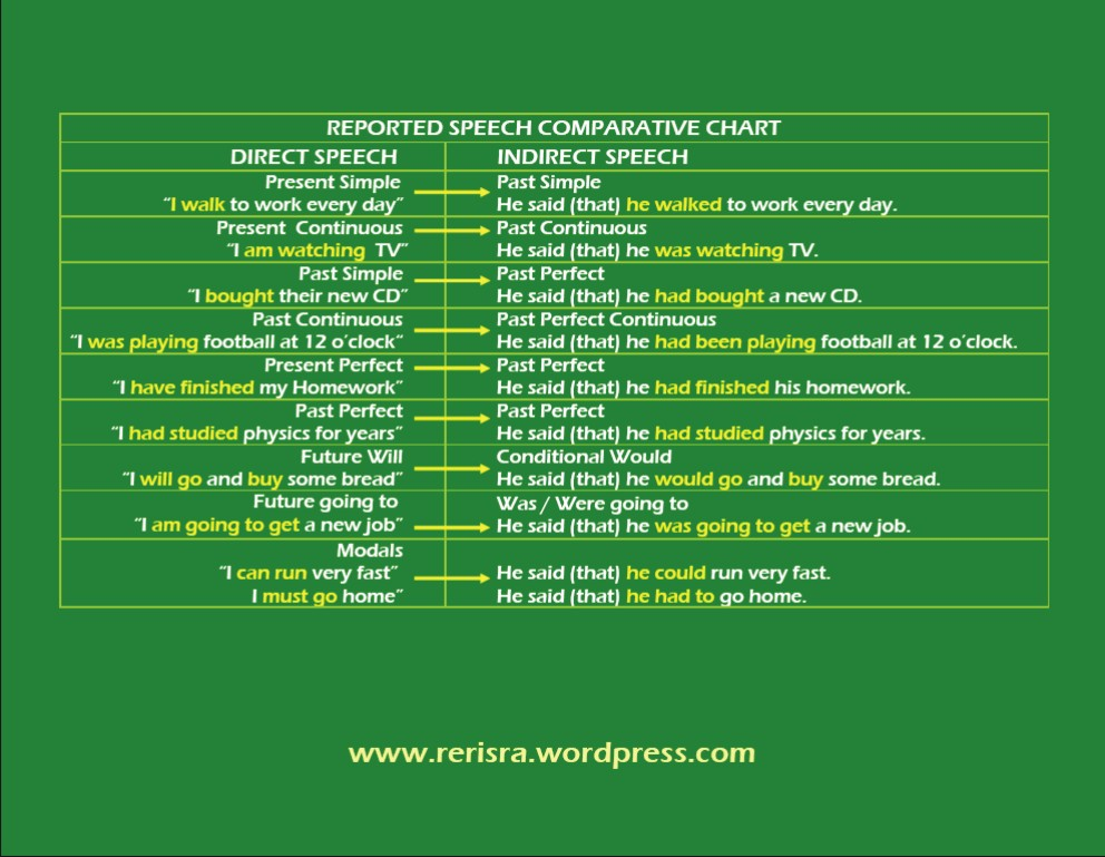 English Test Direct And Indirect Speech