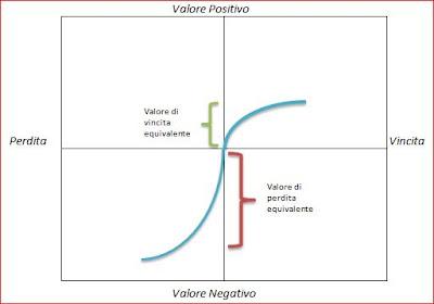 Curva di Valore - Prospect Theory