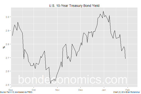 Chart: 10-Year U.S. Treasury Yield