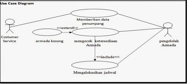 Use case diagramskenario dan diagram activity pemesanan tiket tour use case diagramm ccuart Choice Image