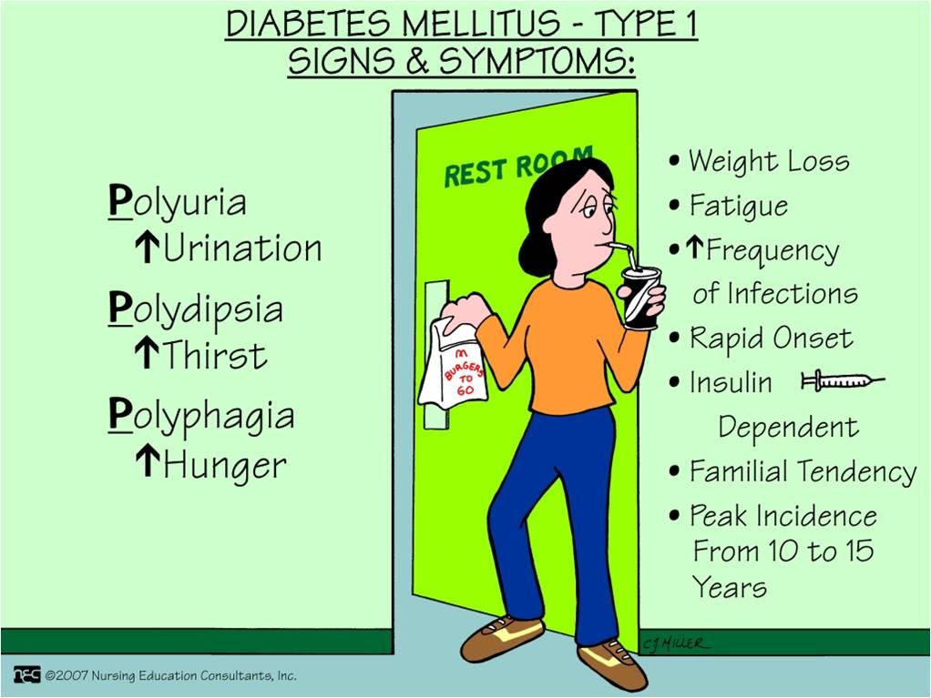 Diabetes Symptoms, (Type 1 and Type 2)