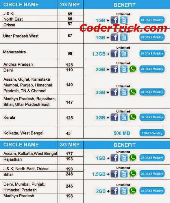 Reliance New 3G IPL Special Bonus Offer '3Mb Data Per Run'