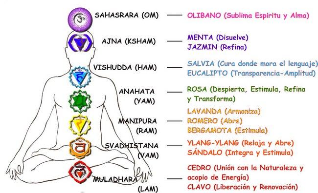 Famosos Ashamel Lemagsa: ENERGÍA SEXUAL, CHAKRAS Y KUNDALINI, SUS SÍNTOMAS  GB34