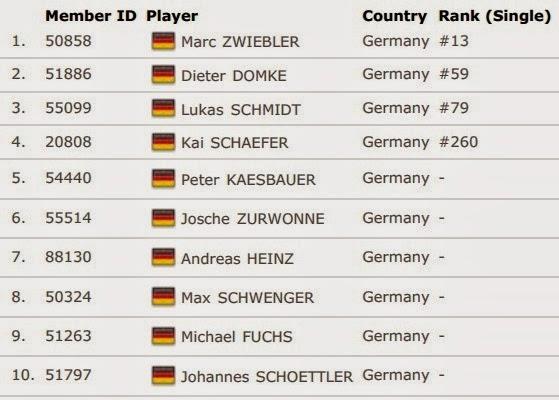 Daftar Skuad Tim Inti Jerman Thomas Cup 2014