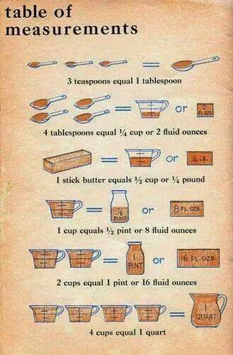 Tables Of Measurement