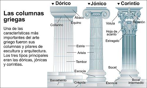Con vistas al mundo los rdenes arquitect nicos griegos for Dimensiones arquitectonicas
