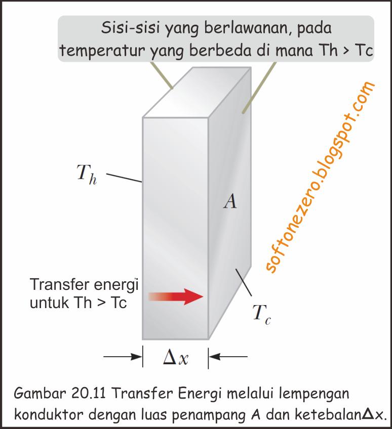 Transfer energi melalui lempeng konduktor
