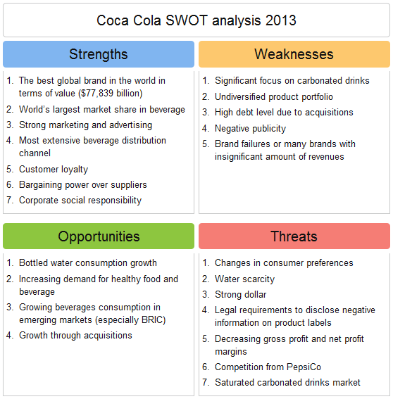 coca cola competitive analysis Coca cola swot analysis strengths 1coca cola is the number one beverages brand in terms of reach and sales 2 popular subsidiary brands like coca cola, fanta, kinley, limca, maaza, minute maid, etc 3 coca cola has global reach with presence in over 200 countries 4more than 500 brands on offer 5.