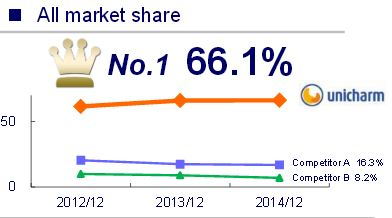 Penetration market for diapers in indonesia