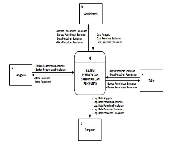 Edy soeprapto otparpeos yde perancangan sistem informasi diagram konteks ccuart Gallery