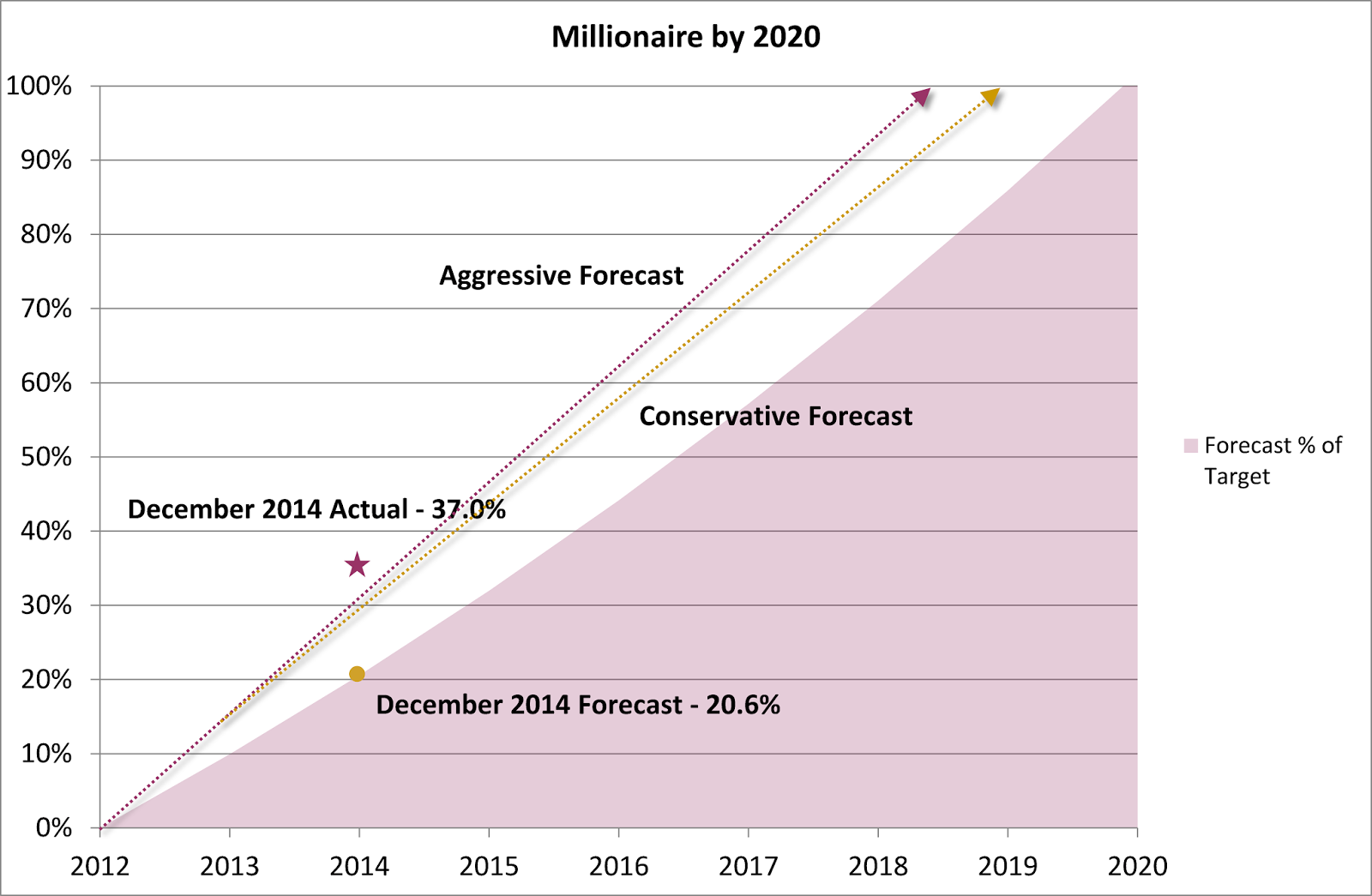 Millionaire by 2020 Plan – December 2014 Update