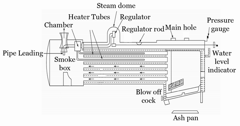 mechanical technology  construction of locomotive boiler