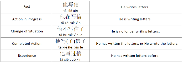 aspects in chinese language