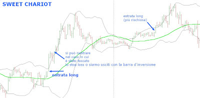 Sweet Chariot: tecnica facile per entrate long 1