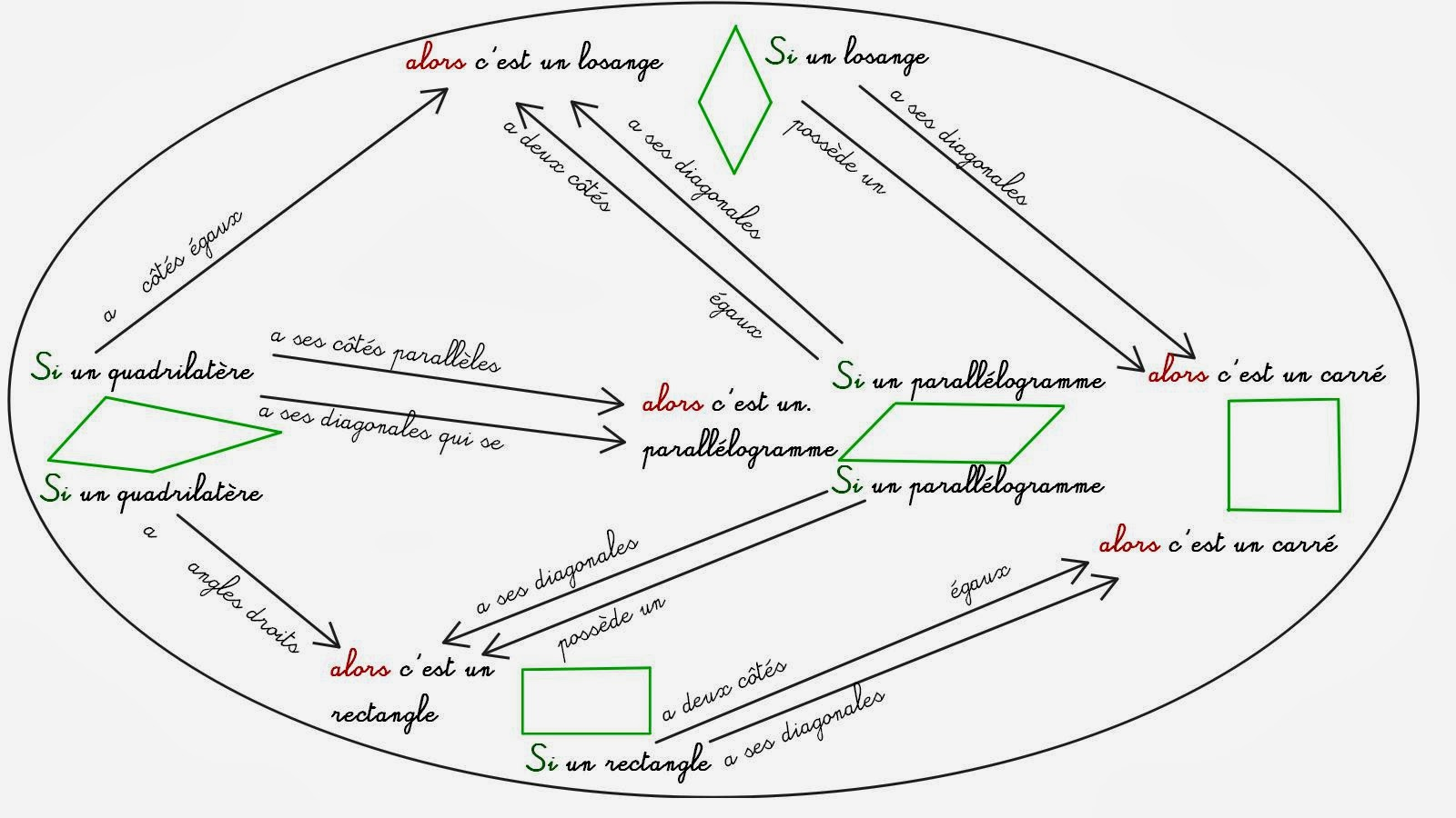 Propriete losange parallelogramme