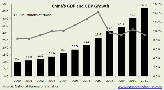 China's GDP in Trillion Yuan and GDP Growth