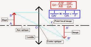 Cours Optique géometrique smpc s2