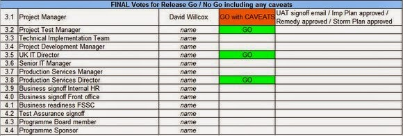 Project Implementation Go / No Go - Recording Votes
