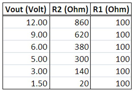 Lm317 Resistor Values Table on resistors values to use with lm317