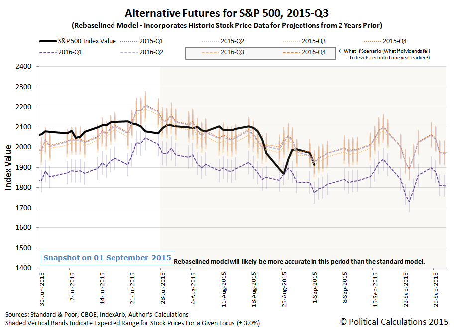 Alternative Futures - S&P 500 - 2015Q3 - Rebaselined Model - Snapshot 1 September 2015