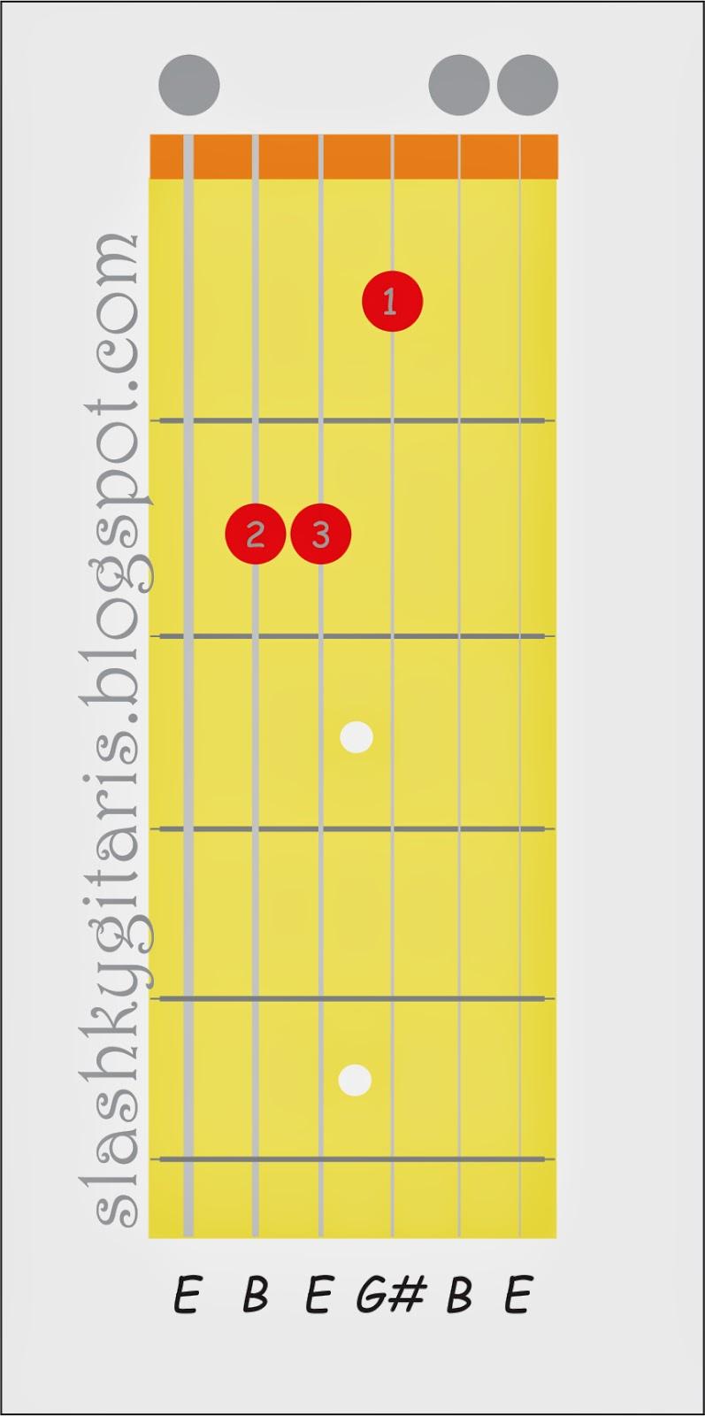kunci gitar, chord gitar, kunci gitar peterpan, kunci gitar ungu, kunci gitar last child, kunci dasar gitar, cord gitar, gitar akustik, cara bermain gitar, kunci gitar armada, kord gitar, belajar gitar, E mayor