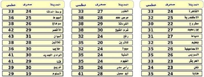اخبار الطقس فى مصر اليوم الثلاثاء 15-9-2015 على كافة المحافظات وتفاصيل درجات الحرارة المتوقعة يوم غدا من هيئة الالرصاد الجوية لاحوال الطقس