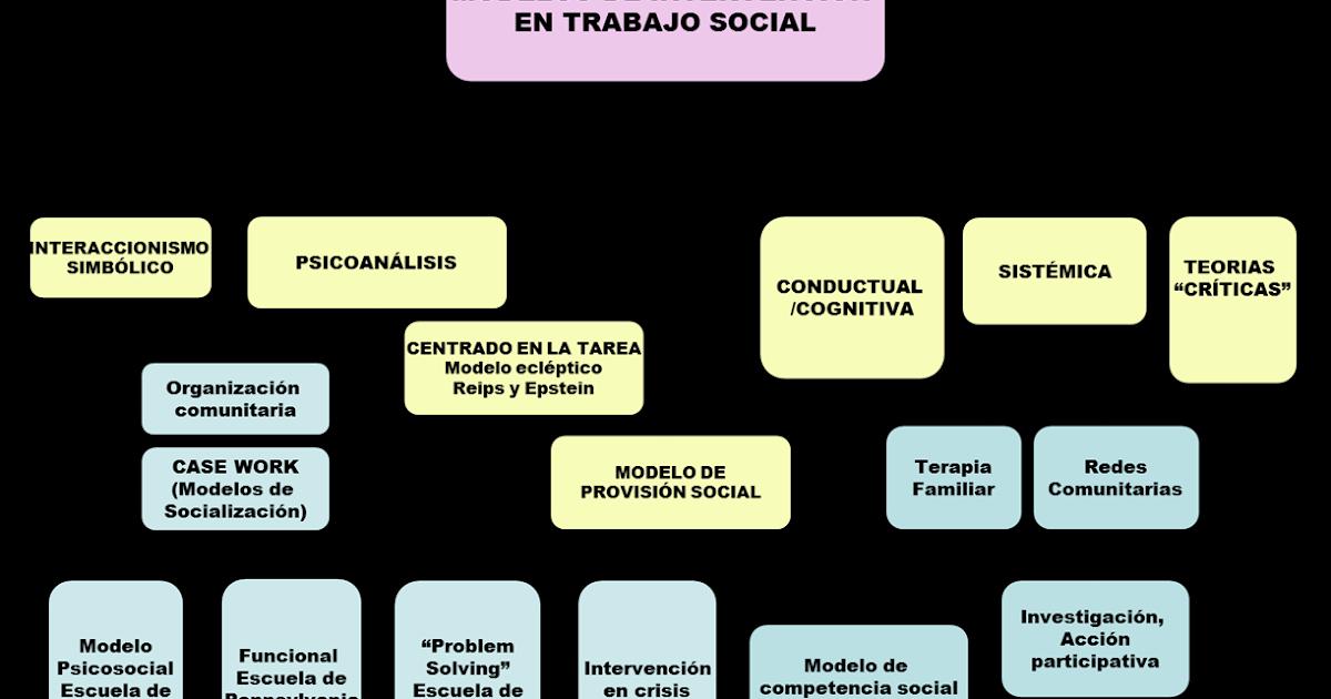 Trabajo social social worker modelos de intervenci n - Esquema caso practico trabajo social ...
