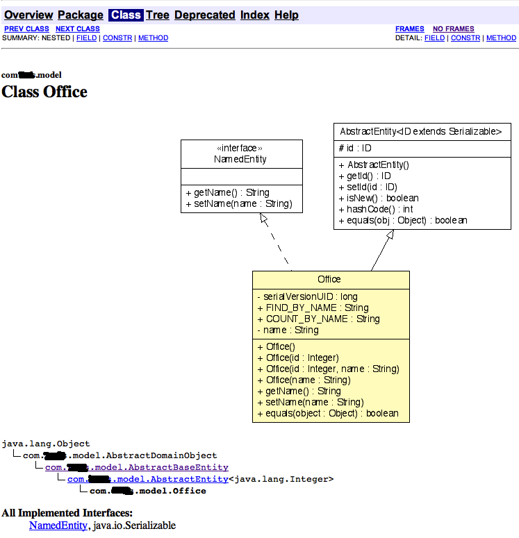 Thinking In Software Javadocs Including Uml Class Diagrams With