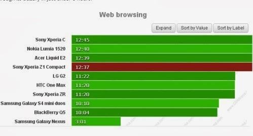 Se vi piace navigare sul web con Z1 Compact avrete un autonomia di oltre 12 ore e mezzo