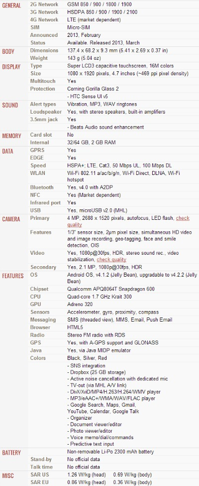 HTC One Smartphone Specifications