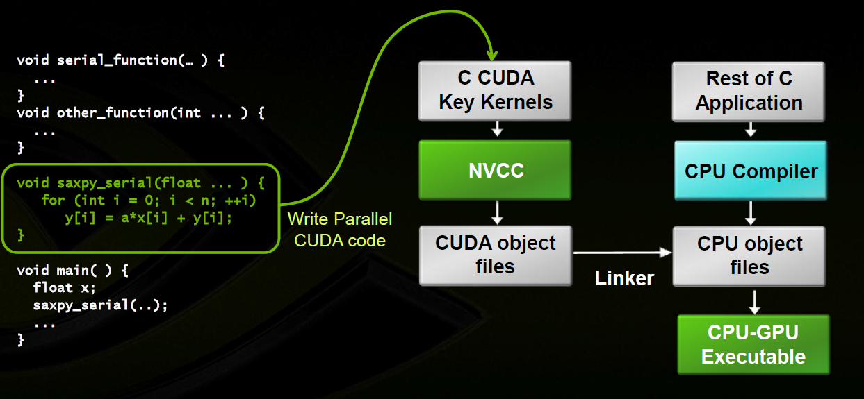 Cuda programming compile and run cuda c c programs Execute c code