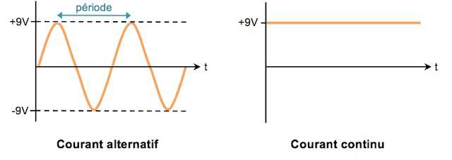 courant alternatif courant continu