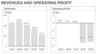 نتائج HTC: خسائر الربع الثالث 139 مليون دولار