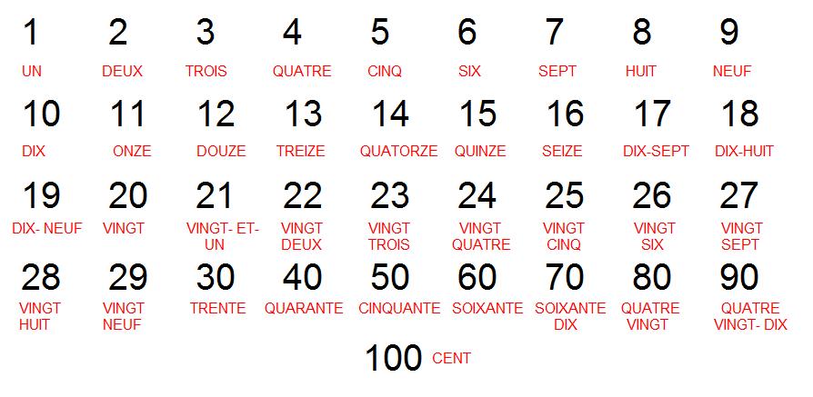 les chiffres en francais: