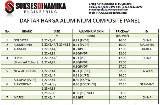 aluminium composite panel  daftar harga
