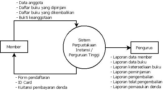 Dfd sistem perpustakaan di instansi atau perguruan tinggi master diagram konteks 2 diagram level 0 ccuart Image collections